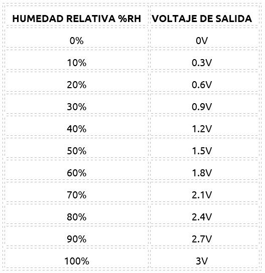Sensor de temperatura y humedad am2001 vistronica sas - Humedad relativa ideal ...