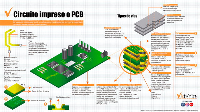 infografia_bog